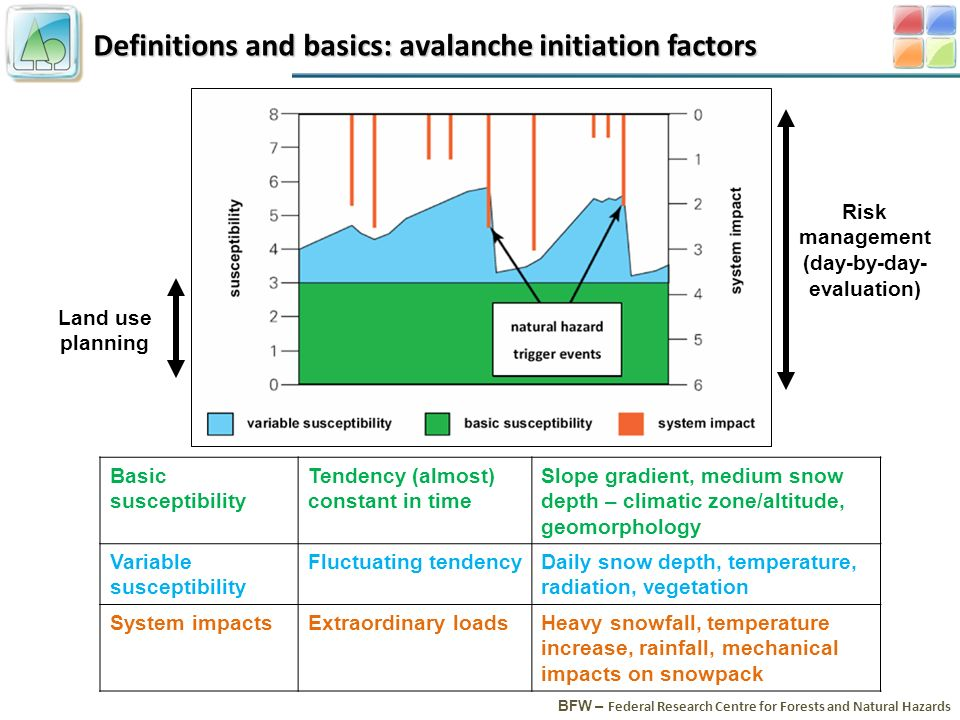 Definitions and basics: avalanche initiation factors BFW – Federal Research Centre for Forests and Natural Hazards Basic susceptibility Tendency (almo