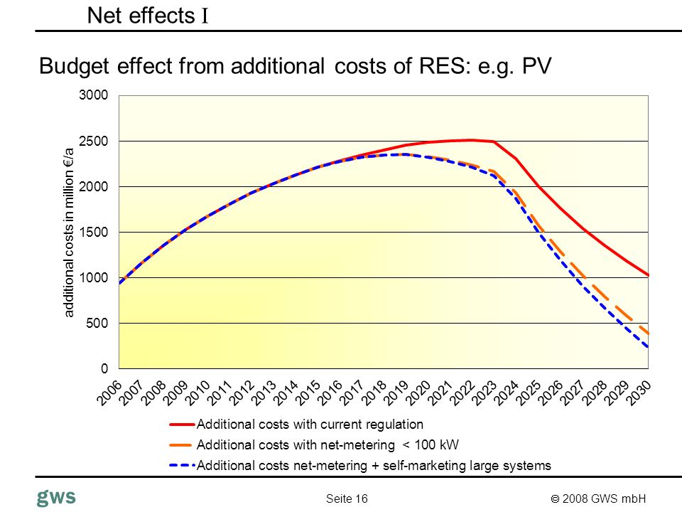 2008 GWS mbH Seite 16 gws Net effects I Budget effect from additional costs of RES: e.g. PV