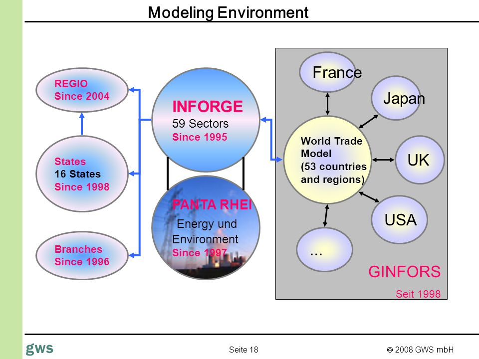 2008 GWS mbH Seite 18 gws States 16 States Since 1998 World Trade Model (53 countries and regions) France...