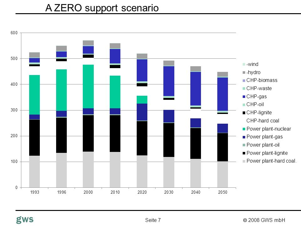 2008 GWS mbH Seite 7 gws A ZERO support scenario