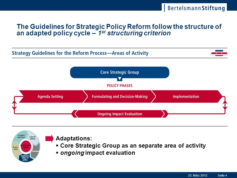 23. März 2012Seite 4 The Guidelines for Strategic Policy Reform follow the structure of an adapted policy cycle – 1 st structuring criterion Adaptatio