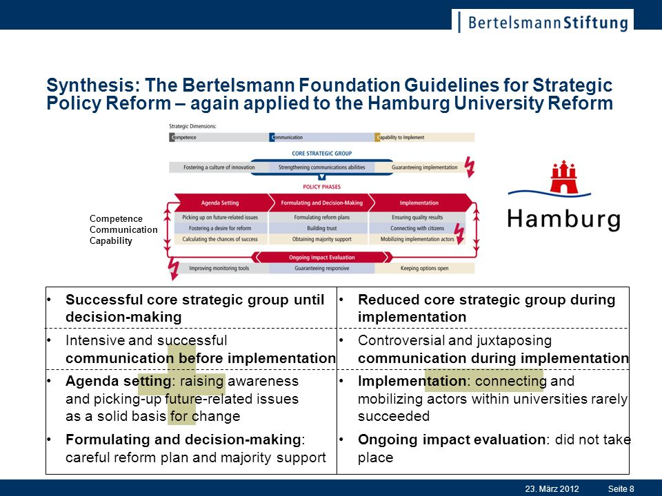 23. März 2012Seite 8 Synthesis: The Bertelsmann Foundation Guidelines for Strategic Policy Reform – again applied to the Hamburg University Reform Com
