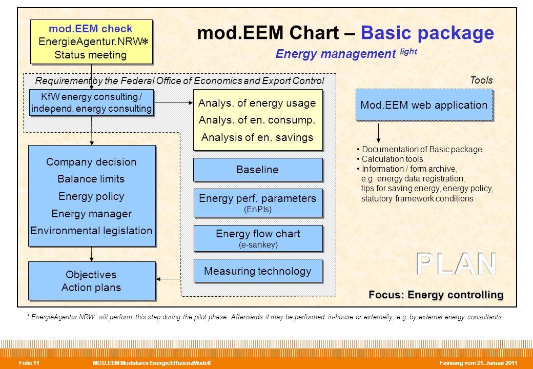 MOD.EEM Modulares EnergieEffizienzModell Fassung vom 21. Januar 2011 Folie 11 Objectives Action plans Objectives Action plans Mod.EEM web application