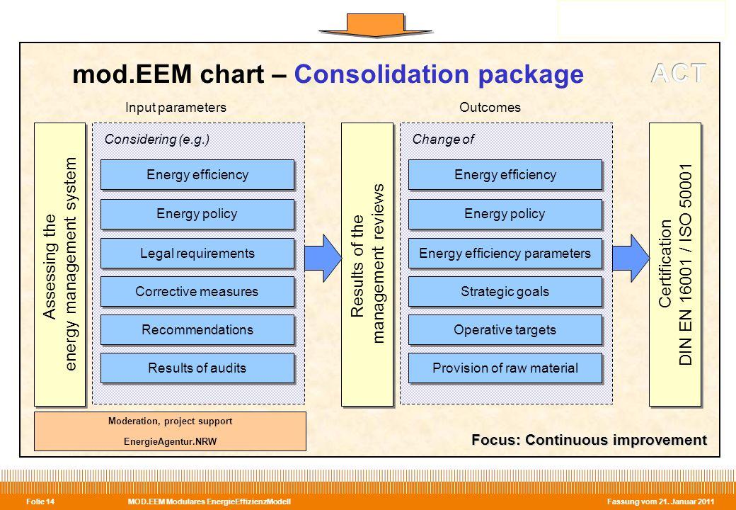 MOD.EEM Modulares EnergieEffizienzModell Fassung vom 21. Januar 2011 Folie 14 mod.EEM chart – Consolidation package Input parameters Focus: Continuous
