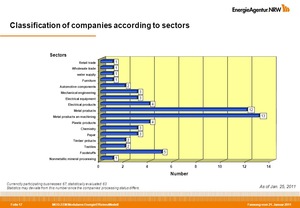 MOD.EEM Modulares EnergieEffizienzModell Fassung vom 21. Januar 2011 Folie 17 Classification of companies according to sectors As of Jan. 25, 2011 Cur
