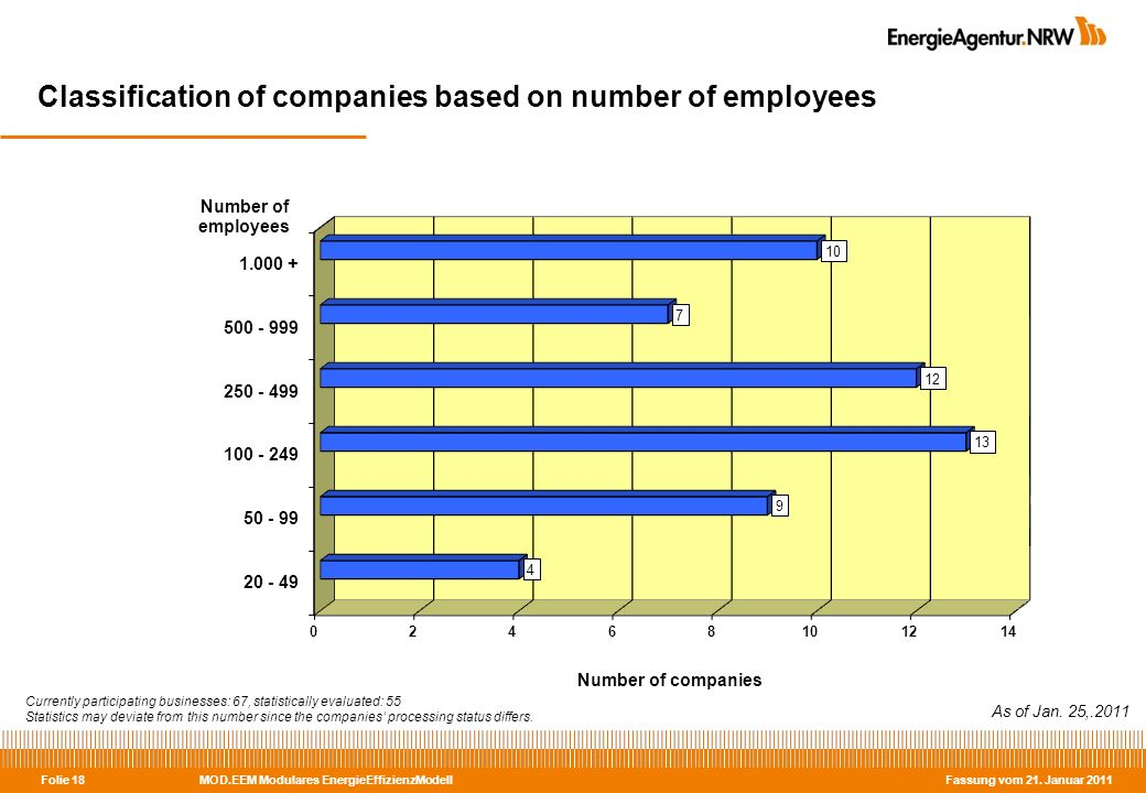 MOD.EEM Modulares EnergieEffizienzModell Fassung vom 21. Januar 2011 Folie 18 Classification of companies based on number of employees As of Jan. 25,.