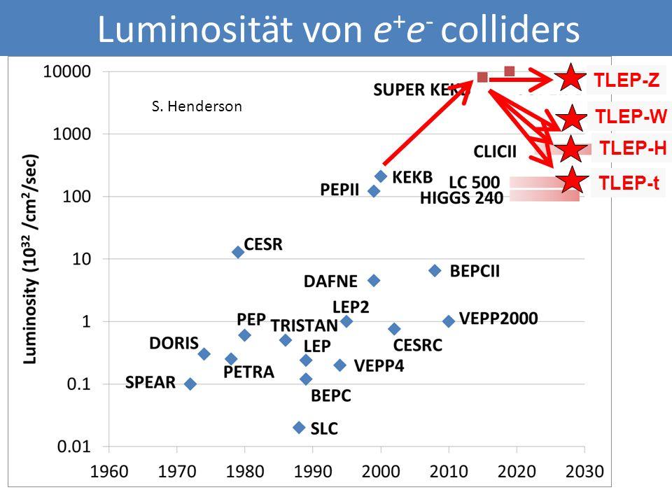 S. Henderson TLEP-Z TLEP-W TLEP-H TLEP-t Luminosität von e + e - colliders