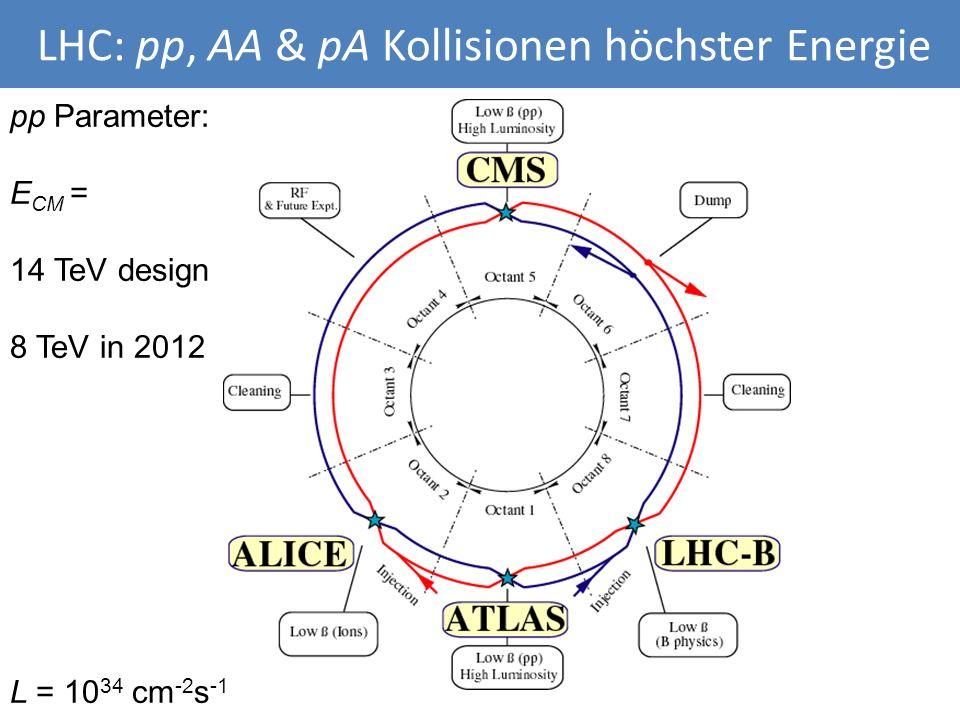 LHC: pp, AA & pA Kollisionen höchster Energie pp Parameter: E CM = 14 TeV design 8 TeV in 2012 L = 10 34 cm -2 s -1