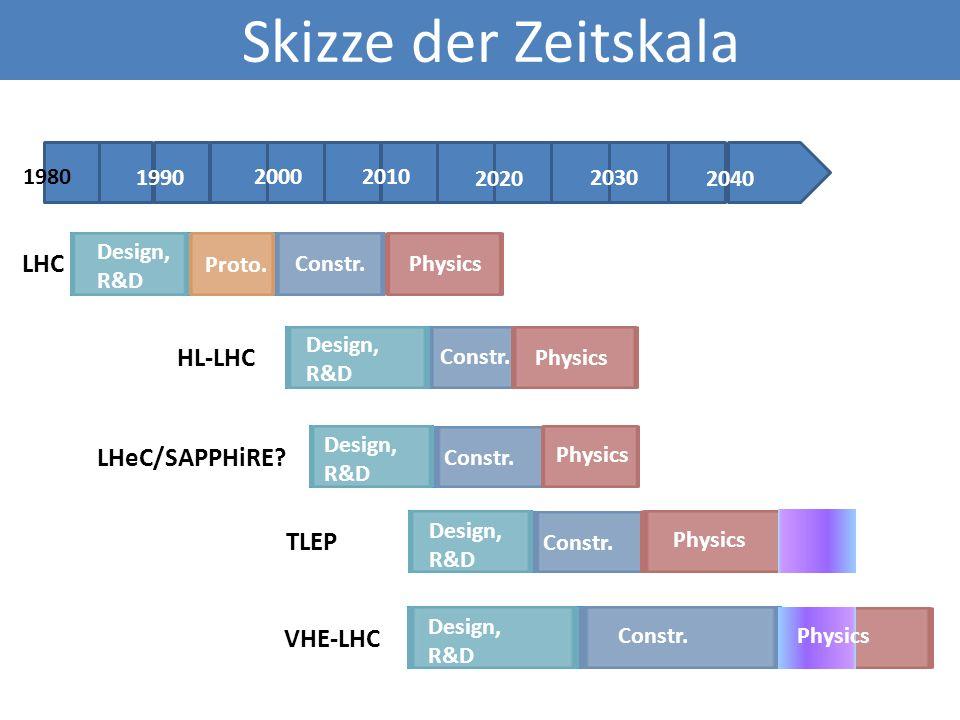 1980 1990 2000 2010 2020 2030 LHC Constr. Physics Proto.