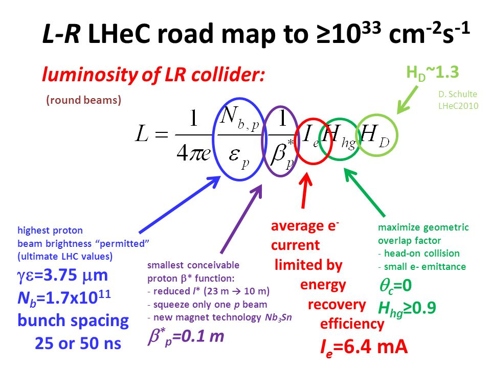 L-R LHeC road map to 10 33 cm -2 s -1 luminosity of LR collider: highest proton beam brightness permitted (ultimate LHC values) =3.75 m N b =1.7x10 11 bunch spacing 25 or 50 ns smallest conceivable proton * function: - reduced l* (23 m 10 m) - squeeze only one p beam - new magnet technology Nb 3 Sn * p =0.1 m maximize geometric overlap factor - head-on collision - small e- emittance c =0 H hg 0.9 (round beams) average e - current limited by energy recovery efficiency I e =6.4 mA H D ~1.3 D.