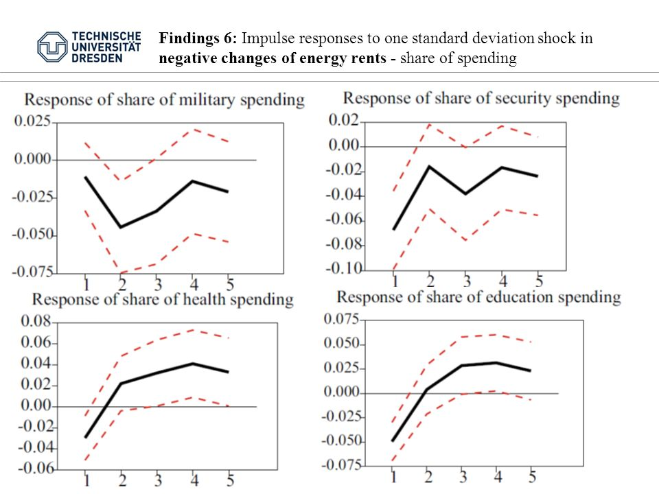 Findings 6: Impulse responses to one standard deviation shock in negative changes of energy rents - share of spending Folie 18 von 15