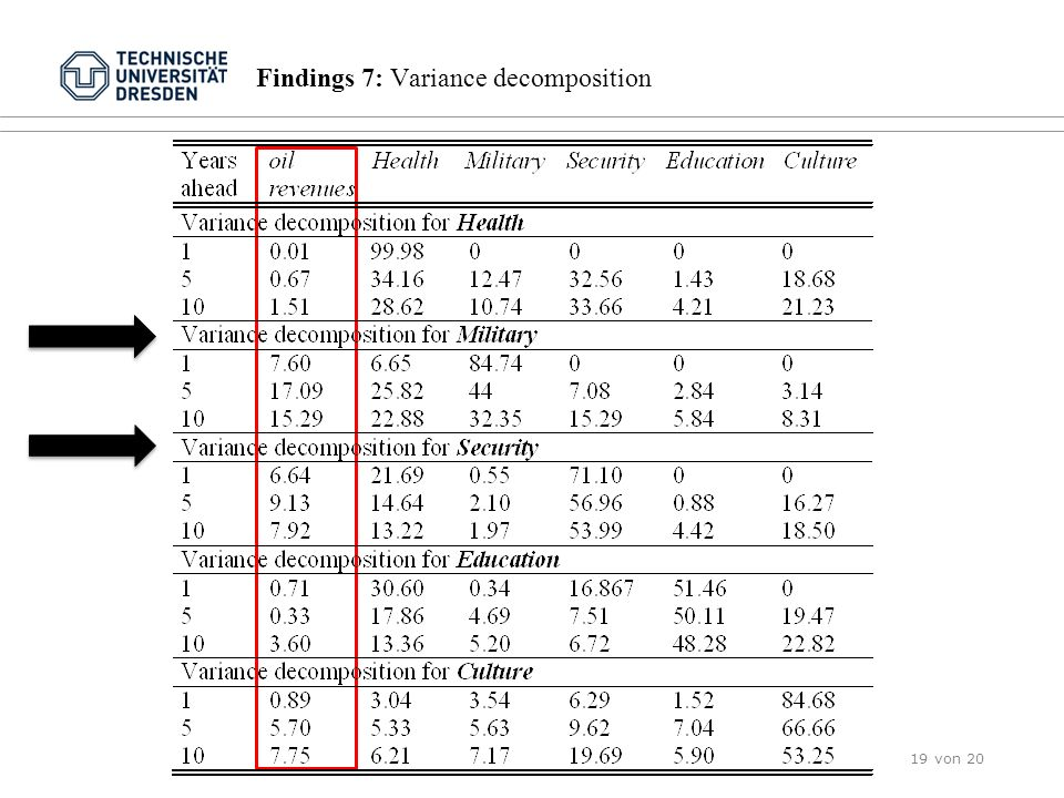Findings 7: Variance decomposition 19 von 20