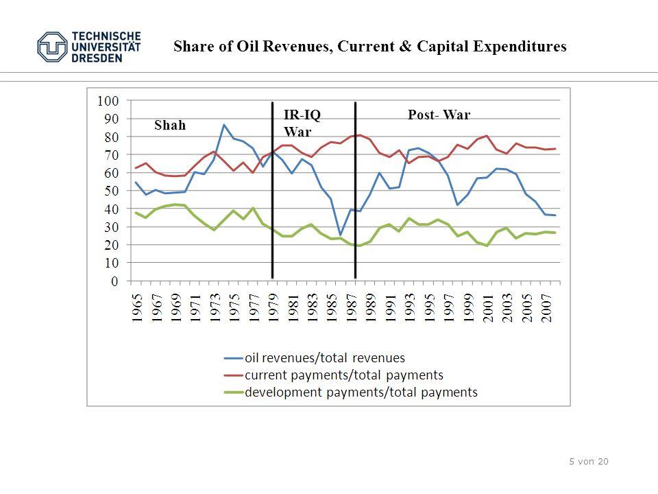 Findings 4: Impulse responses to one standard deviation shock in oil export revenues per capita (oilexppc)- per capita spending Folie 16 von 15