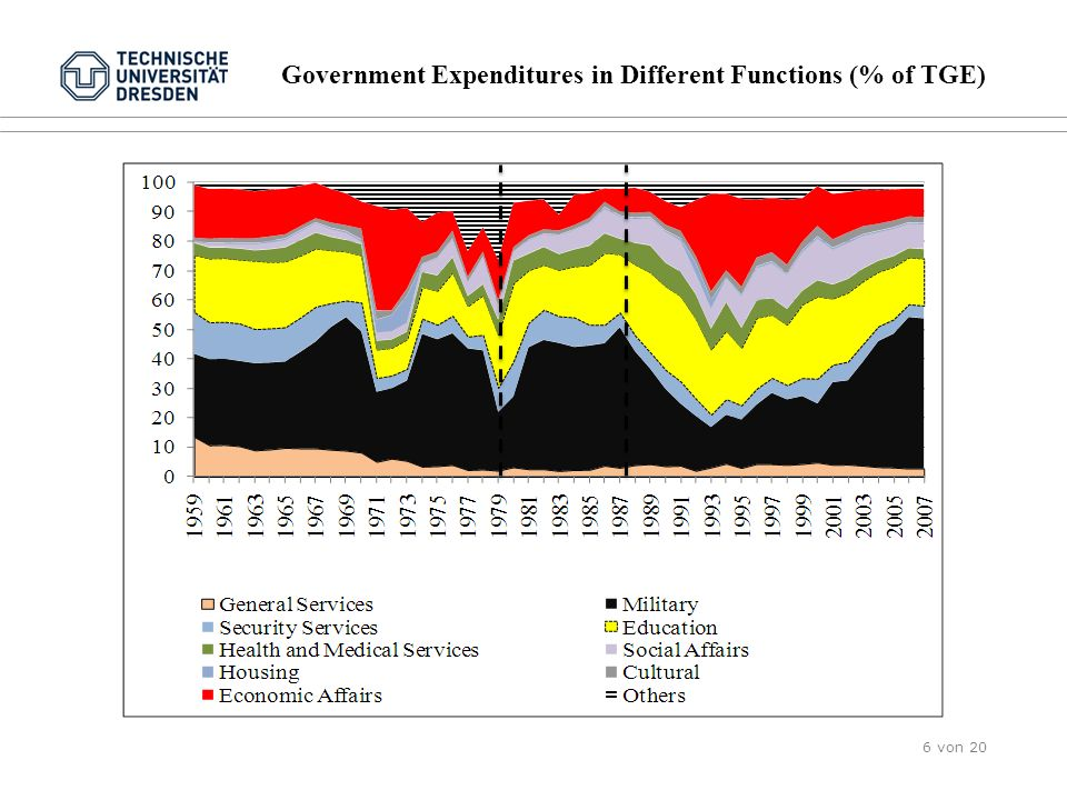 Government Expenditures in Different Functions (% of TGE) 6 von 20