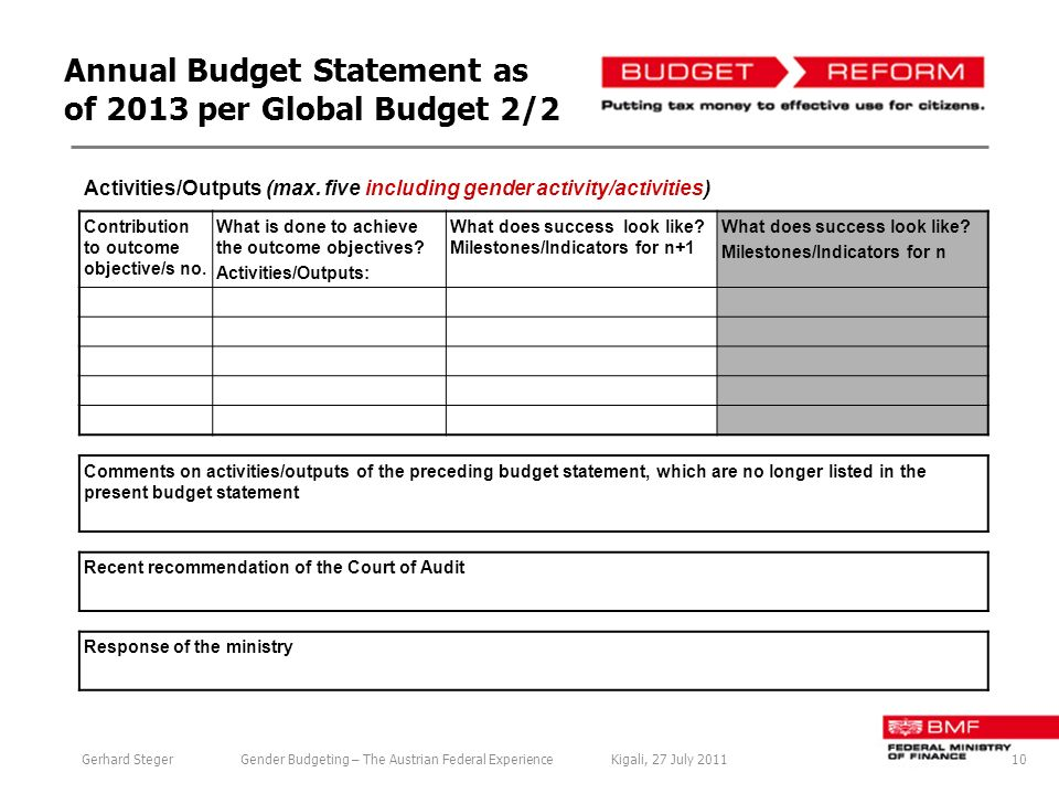 Annual Budget Statement as of 2013 per Global Budget 2/2 Activities/Outputs (max.