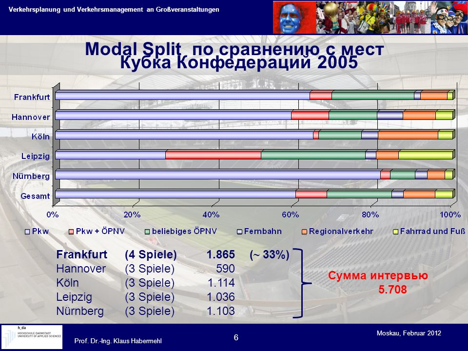 Verkehrsplanung und Verkehrsmanagement an Großveranstaltungen Prof. Dr.-Ing. Klaus Habermehl Moskau, Februar 2012 6 Frankfurt(4 Spiele)1.865 ( ~ 33%)