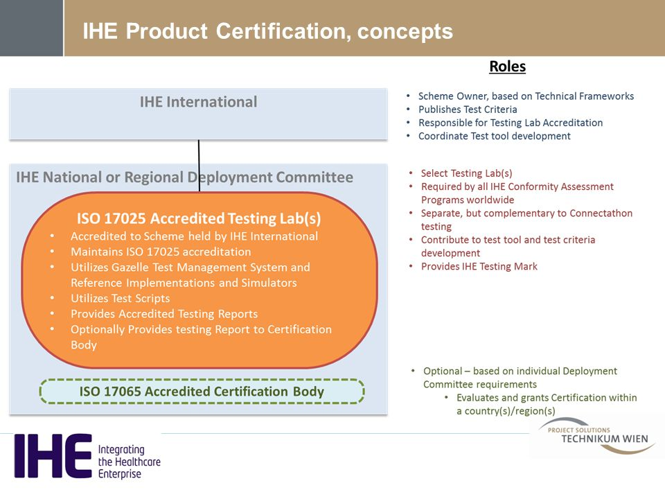 IHE Product Certification, concepts