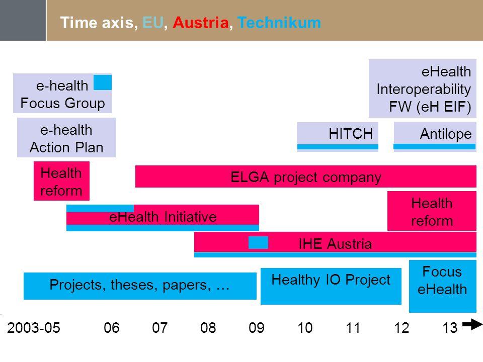 Time axis, EU, Austria, Technikum 2003-050607080910111213 e-health Focus Group e-health Action Plan eHealth Initiative Health reform ELGA project comp