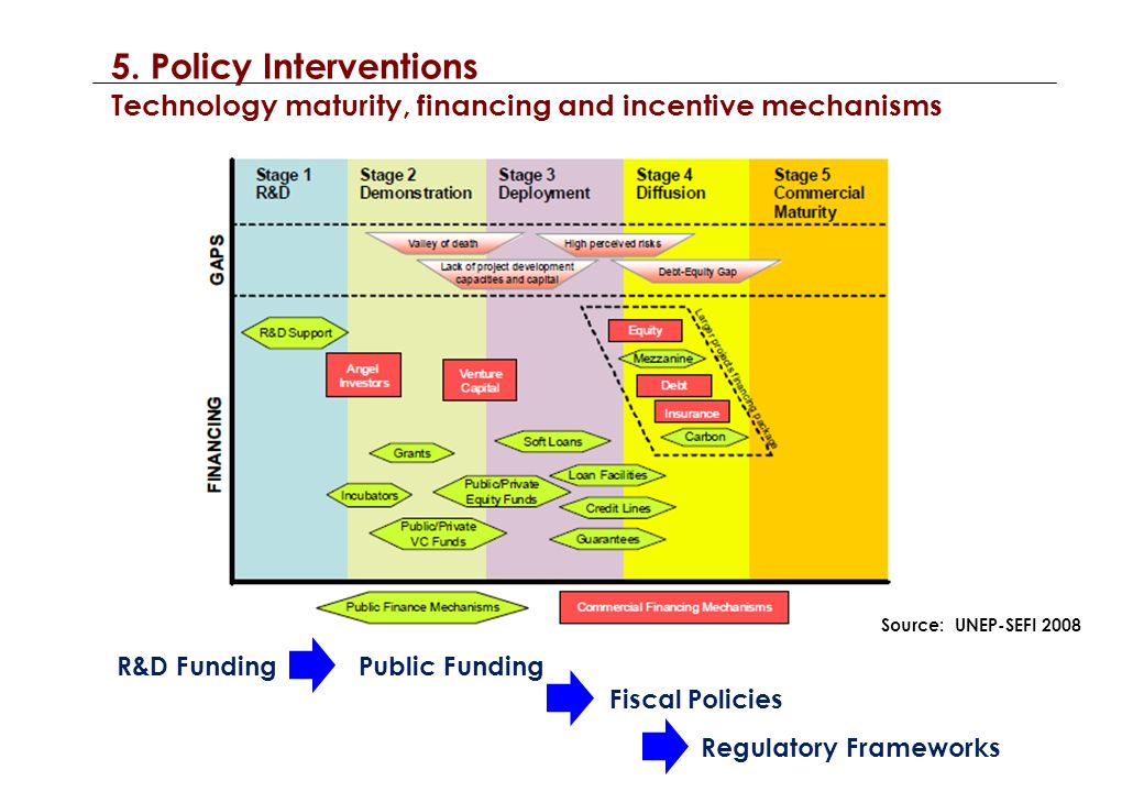 5. Policy Interventions Technology maturity, financing and incentive mechanisms Source: UNEP-SEFI 2008 R&D FundingPublic Funding Fiscal Policies Regul
