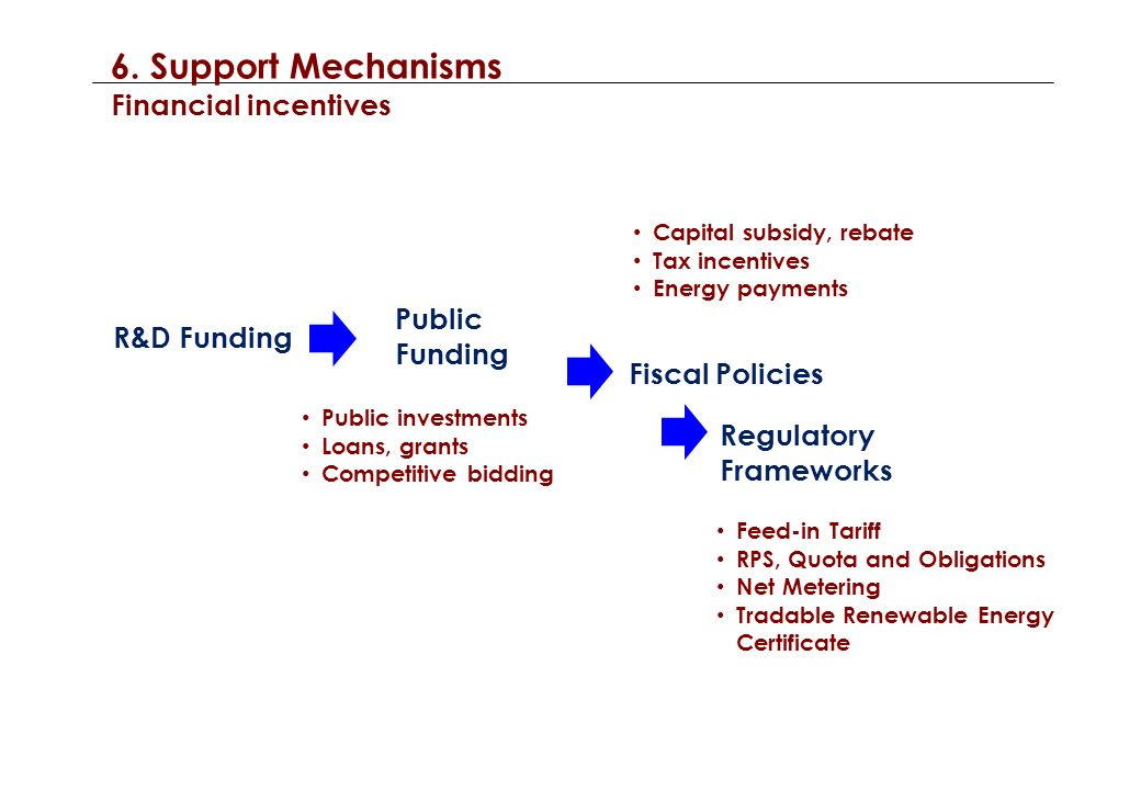 6. Support Mechanisms Financial incentives R&D Funding Public Funding Fiscal Policies Regulatory Frameworks Public investments Loans, grants Competiti