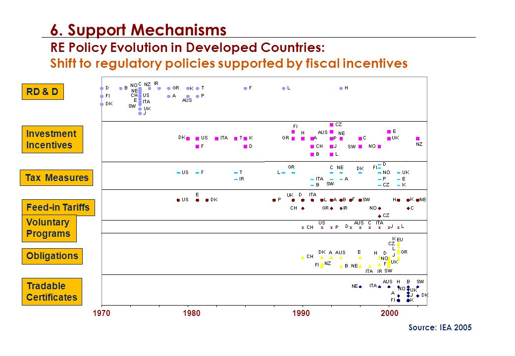 RD & D Investment Incentives Tax Measures Feed-in Tariffs Voluntary Programs Obligations Tradable Certificates Source: IEA