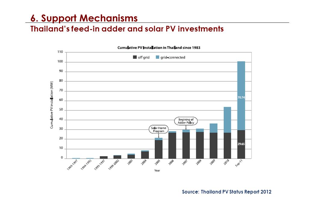 6. Support Mechanisms Thailands feed-in adder and solar PV investments Source: Thailand PV Status Report 2012