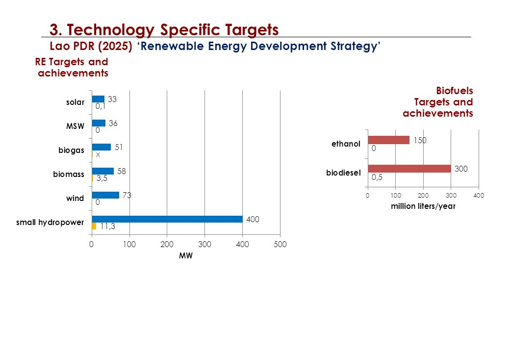 3. Technology Specific Targets Vietnam (2030) Power Development Plan 7 RE Targets and achievements