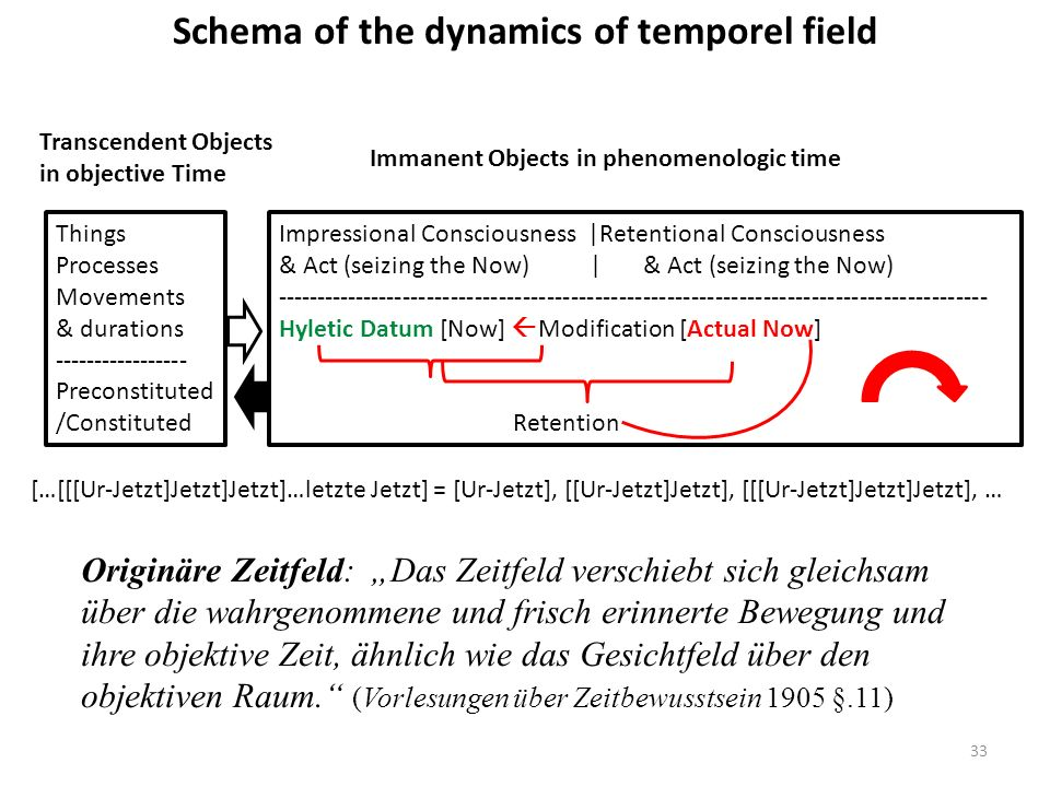 Schema of the dynamics of temporel field Things Processes Movements & durations ----------------- Preconstituted /Constituted Transcendent Objects in objective Time Immanent Objects in phenomenologic time Impressional Consciousness |Retentional Consciousness & Act (seizing the Now) | & Act (seizing the Now) ----------------------------------------------------------------------------------------- Hyletic Datum [Now] Modification [Actual Now] Retention […[[[Ur-Jetzt]Jetzt]Jetzt]…letzte Jetzt] = [Ur-Jetzt], [[Ur-Jetzt]Jetzt], [[[Ur-Jetzt]Jetzt]Jetzt], … Originäre Zeitfeld: Das Zeitfeld verschiebt sich gleichsam über die wahrgenommene und frisch erinnerte Bewegung und ihre objektive Zeit, ähnlich wie das Gesichtfeld über den objektiven Raum.