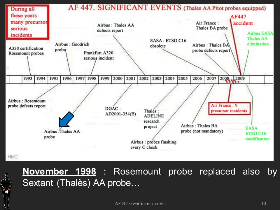 10 November 1998 : Rosemount probe replaced also by Sextant (Thalès) AA probe… AF447-significant-events