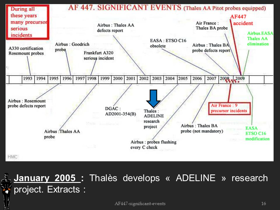 16 January 2005 : Thalès develops « ADELINE » research project. Extracts : AF447-significant-events