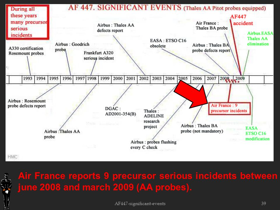 39 Air France reports 9 precursor serious incidents between june 2008 and march 2009 (AA probes).