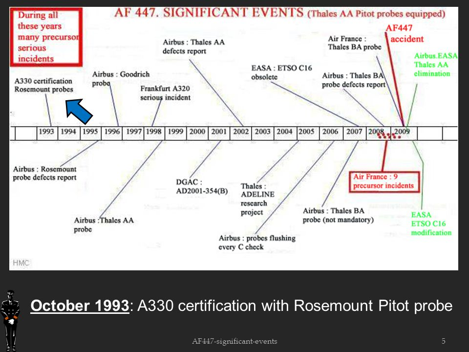 5 October 1993: A330 certification with Rosemount Pitot probe AF447-significant-events