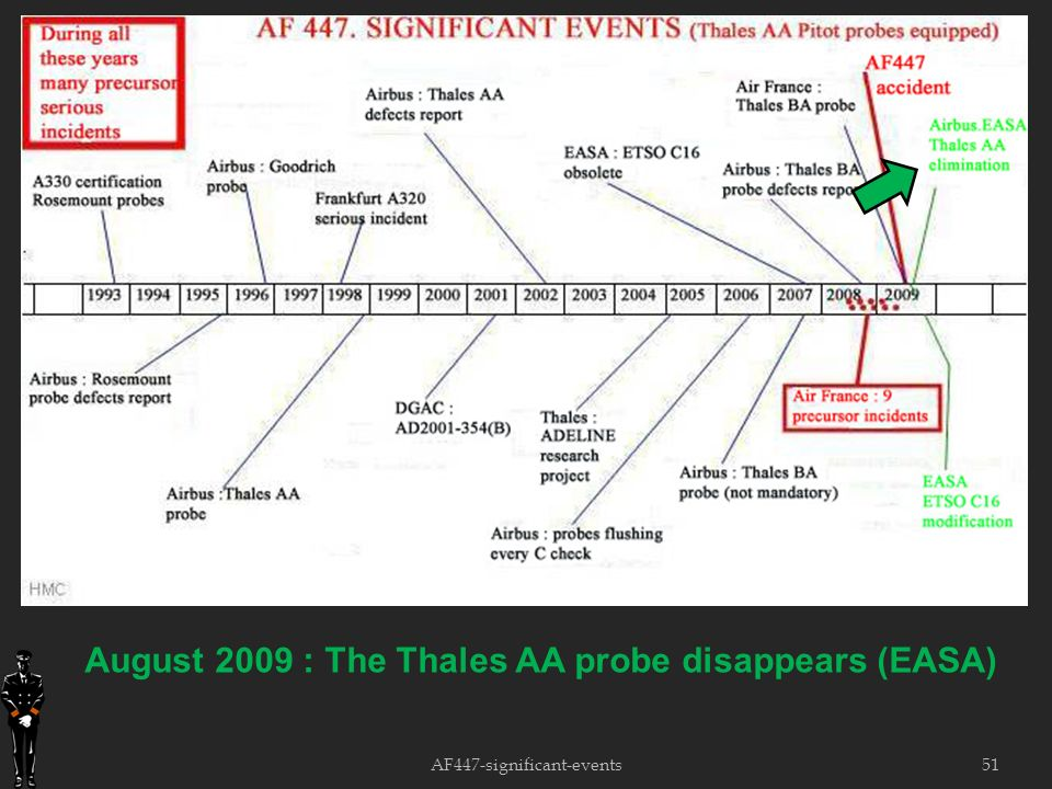 51 August 2009 : The Thales AA probe disappears (EASA) AF447-significant-events