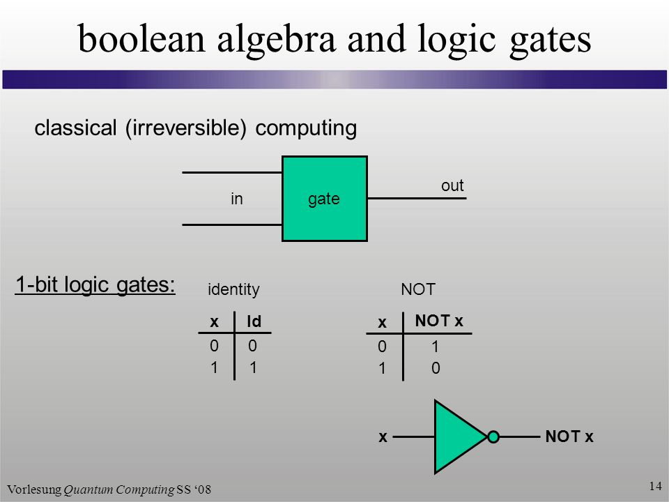 Vorlesung Quantum Computing SS boolean algebra and logic gates classical (irreversible) computing gate in out 1-bit logic gates: identity x NOT x x Id NOT xNOT x