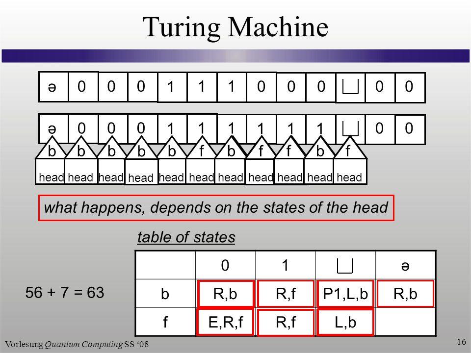 Vorlesung Quantum Computing SS 08 16 Turing Machine 01ə bR,bR,fP1,L,bR,b fE,R,fR,fL,b ə 0 0 0 1 1100000 head b b b f f b f f f b 1 f b 1 b 1 b b f table of states what happens, depends on the states of the head ə 0 0 0 1 1100000 head f f f b f 56 + 7 = 63