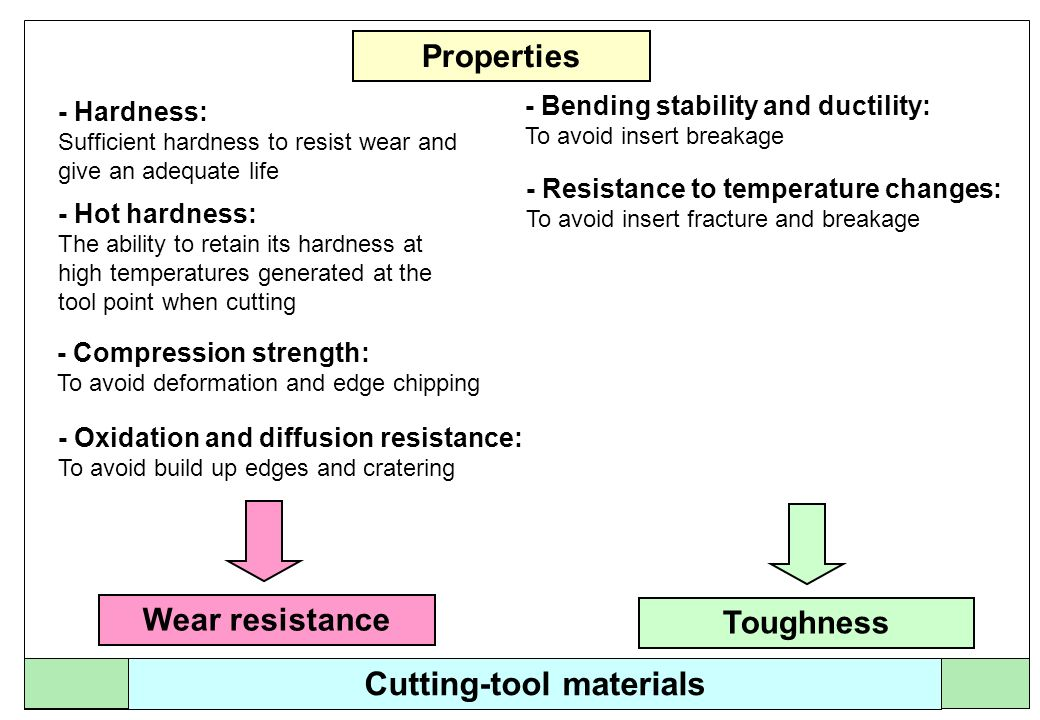 Cutting-tool materials Toughness Wear resistance Ideal cutting-tool material ceramics high-speed steels (HSS) coated uncoated Cemented carbide (hard metal) coated uncoated high-carbon steels diamond poly crystalline boron nitride (PKB), cubic boring nitride (CBN)