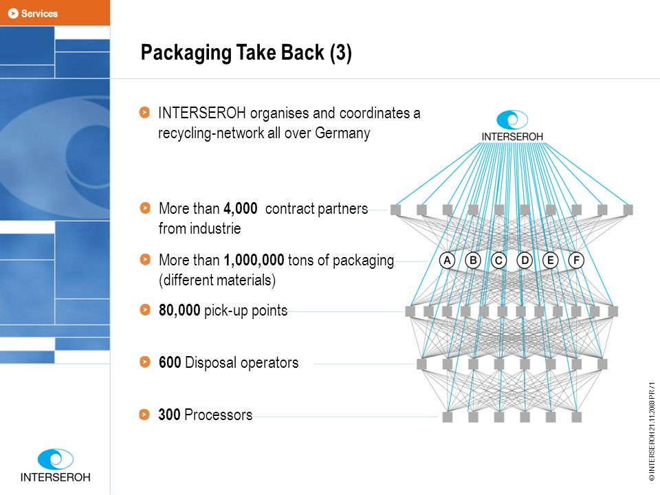 Packaging Take Back (3) INTERSEROH organises and coordinates a recycling-network all over Germany More than 4,000 contract partners from industrie More than 1,000,000 tons of packaging (different materials) 80,000 pick-up points 600 Disposal operators 300 Processors © INTERSEROH 21.11.2003 PR / 1 Services