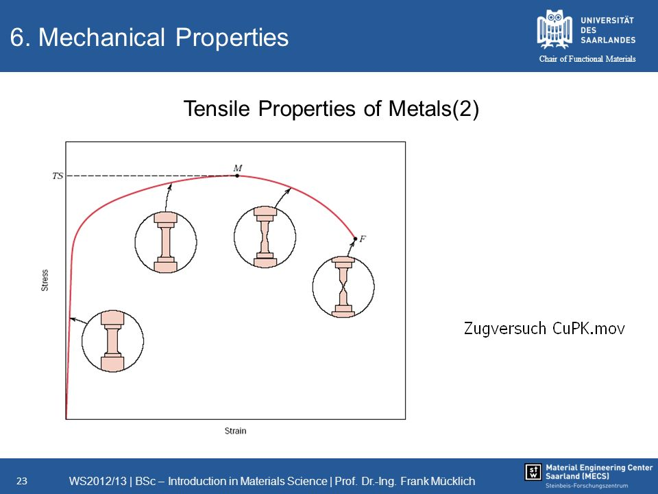 WS2012/13   BSc – Introduction in Materials Science   Prof. Dr.-Ing. Frank Mücklich 23 Chair of Functional Materials 6. Mechanical Properties Tensile