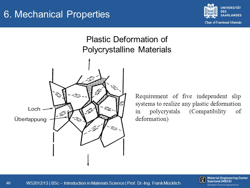 WS2012/13   BSc – Introduction in Materials Science   Prof. Dr.-Ing. Frank Mücklich 40 Chair of Functional Materials 6. Mechanical Properties Plastic