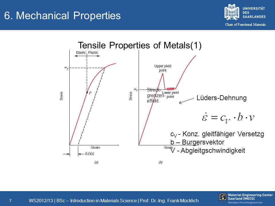 WS2012/13   BSc – Introduction in Materials Science   Prof. Dr.-Ing. Frank Mücklich 7 Chair of Functional Materials 6. Mechanical Properties Tensile P