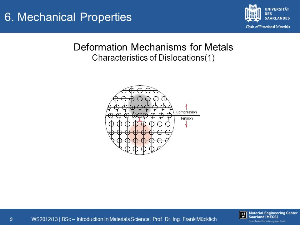 WS2012/13   BSc – Introduction in Materials Science   Prof. Dr.-Ing. Frank Mücklich 9 Chair of Functional Materials 6. Mechanical Properties Deformati