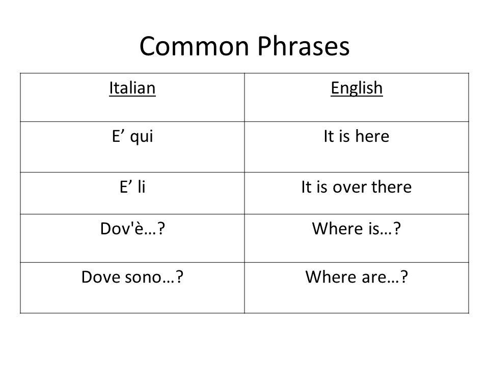 Common Phrases ItalianEnglish E quiIt is here E liIt is over there Dov è… Where is….