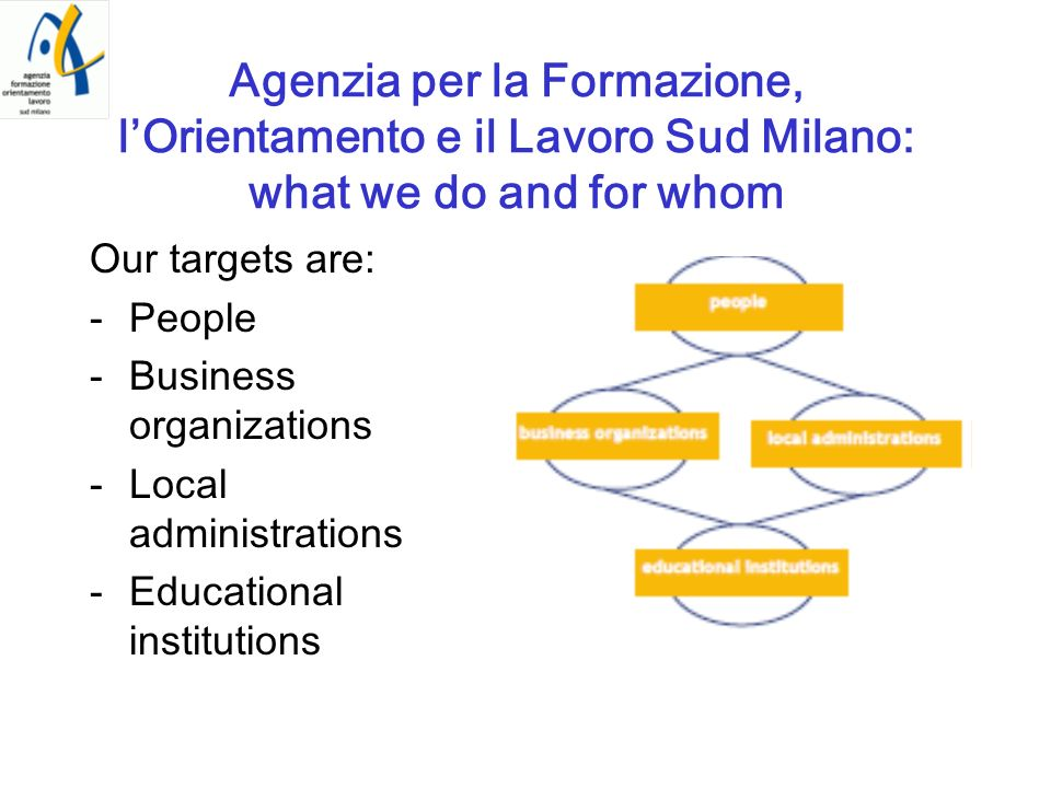 Agenzia per la Formazione, lOrientamento e il Lavoro Sud Milano: what we do and for whom Our targets are: -People -Business organizations -Local admin