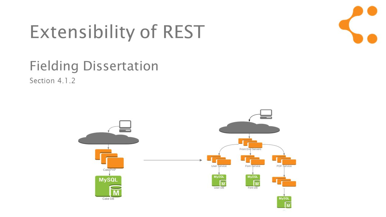 Extensibility of REST Fielding Dissertation Section 4.1.2