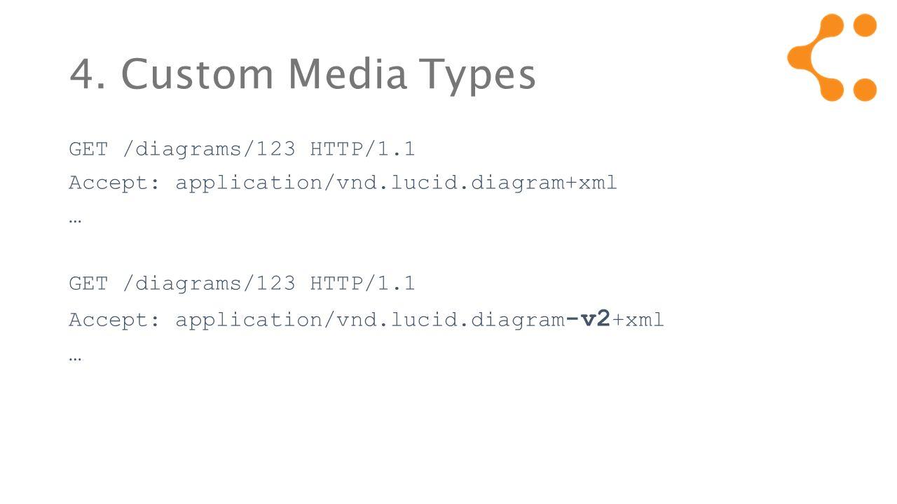 4. Custom Media Types GET /diagrams/123 HTTP/1.1 Accept: application/vnd.lucid.diagram+xml … GET /diagrams/123 HTTP/1.1 Accept: application/vnd.lucid.