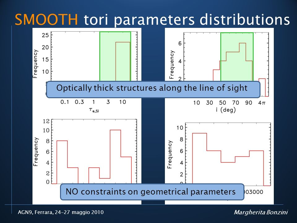 AGN9, Ferrara, 24-27 maggio 2010 SMOOTH tori parameters distributions Margherita Bonzini NO constraints on geometrical parameters Optically thick structures along the line of sight