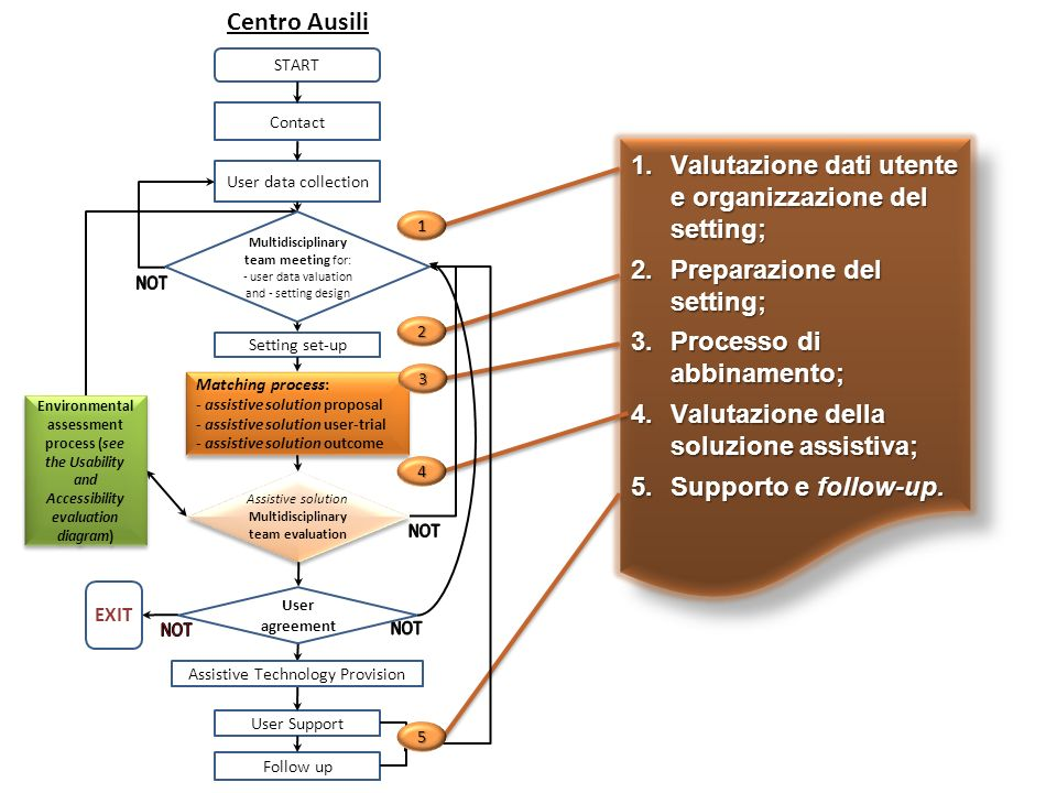 1.Valutazione dati utente e organizzazione del setting; 2.Preparazione del setting; 3.Processo di abbinamento; 4.Valutazione della soluzione assistiva
