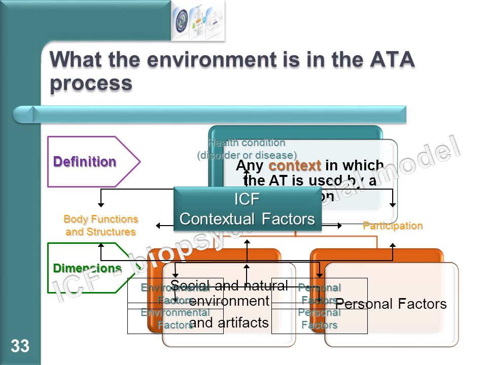 What the environment is in the ATA process 33 context Any context in which the AT is used by a person Social and natural environment and artifacts Per
