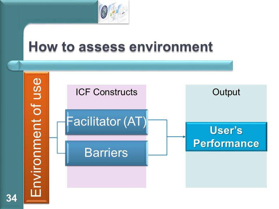 ICF Constructs Environment of use Facilitator (AT) Barriers How to assess environment 34 Output Users Performance