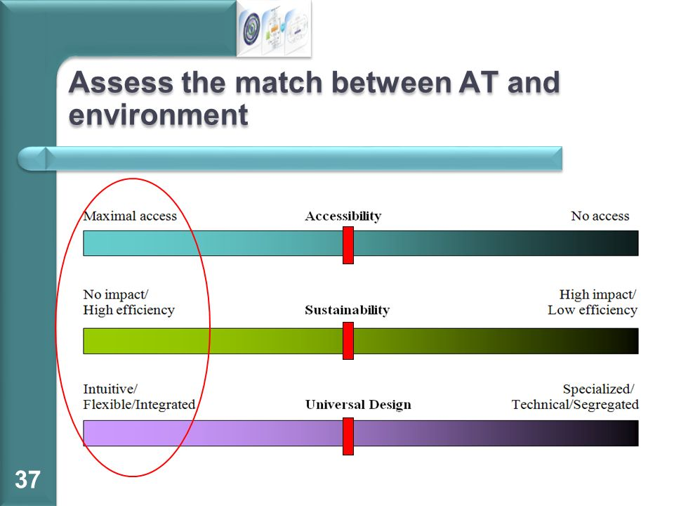 Assess the match between AT and environment 37